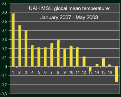 UAH MSU global mean temperature