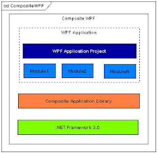 Composite applications with prism in wpf part 1