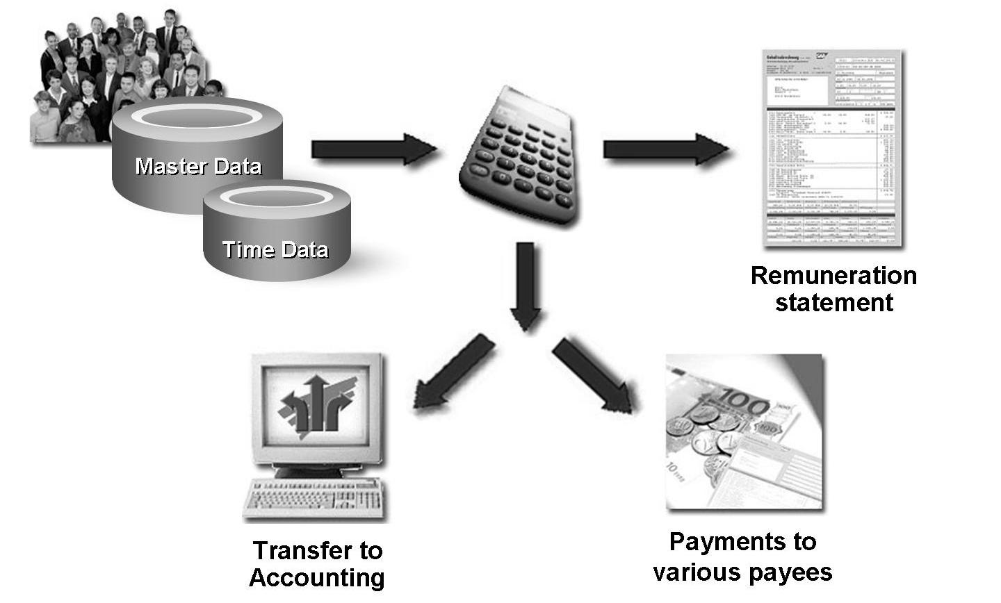 My SAP Payroll: Implementation of SAP ( System Application