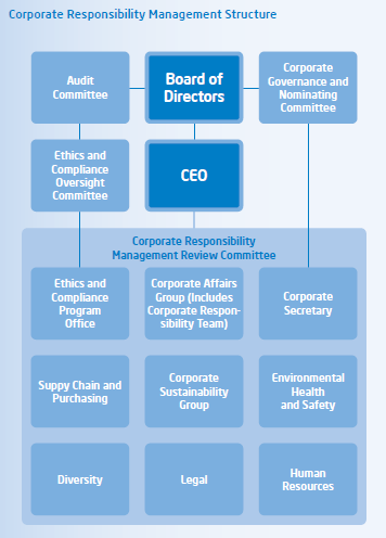 Intel corporate responsibility management structure also visible business rh visiblebusinessspot