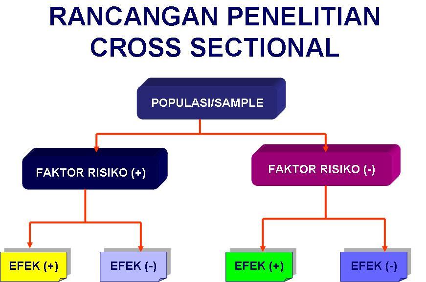 Dr Suparyanto M Kes Rancangan Penelitian Research Design