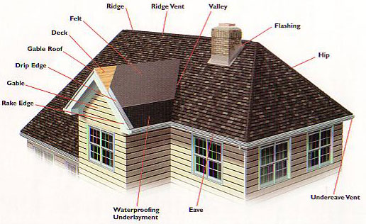 Cape Coral Home Inspector Florida Four Point Inspection
