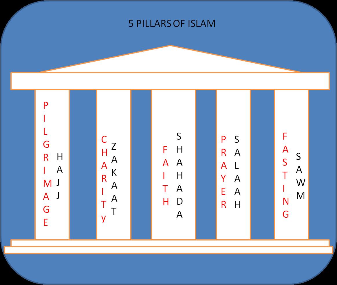 Tasheel Tadrees 5 Pillars Of Islam Resources