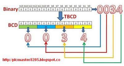 PLC PROGRAMMING,PLC LADDER DIAGRAM, PLC SIMULATION,AND PLC TRAINING