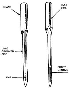 Scottie Acres: Understanding the sewing machine needle