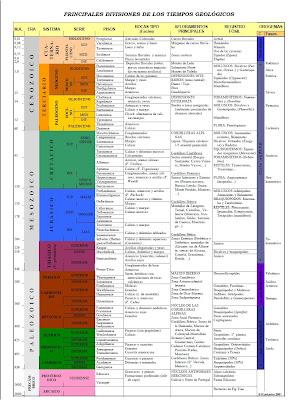 Escala Del Tiempo Geologico Geologia Venezolana