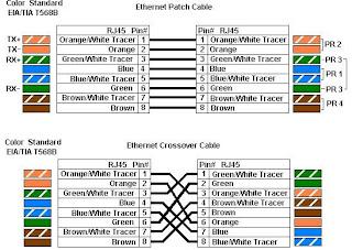 sysadmin4solutions universal cat 5 cat 6 colour coding. Black Bedroom Furniture Sets. Home Design Ideas
