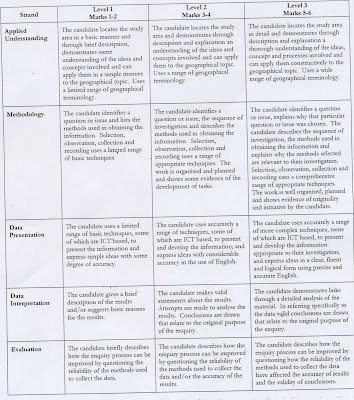 gcsegeographyatheathfield: Coursework Mark Scheme