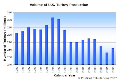 VOLUME OF US TURKEY PRODUCTION, 1990-2006