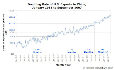 Doubling Rate of U.S. Exports to China, January 1985 to September 2007