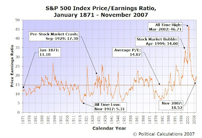 S&P 500 P/E Ratio, January 1871 to November 2007
