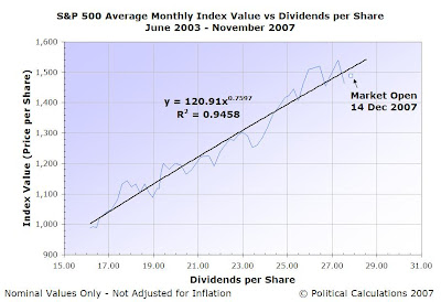 S&P 500 Average Monthly Index Value vs One-Year Trailing Dividends per Share, June 2003 to November 2007, with Current Values for December 14, 2007