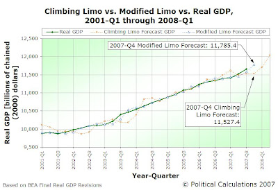 Climbing Limo vs Modified Limo vs Real GDP, 2001-Q1 through 2007-Q4 Forecast