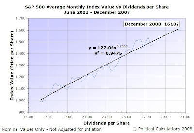 S&P 500 Average Monthly Index Value vs Dividends per Share, Jul-2003 to Forecast Dec-2008
