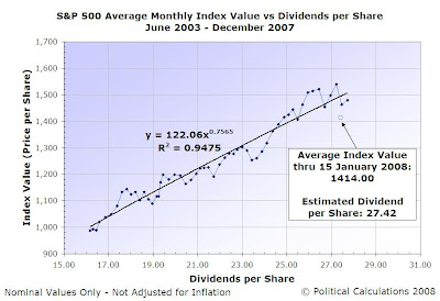 S&P 500 Index Value vs Dividends per Share, Jun 2003 to Dec 2007