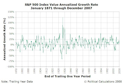 S&P 500 Average Monthly Index Value Trailing One Year Annualized Growth Rate, January 1871 through December 2007
