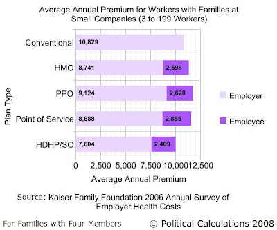 Average Annual Employer and Employee Paid Premiums by Health Insurance Type for 2006 for Workers with Families (with Four Members) at Large Companies
