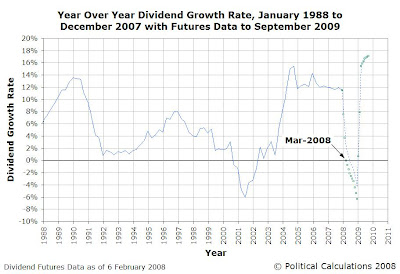 Year Over Year Dividend Growth Rate, Jan-1988 to Dec-2007 with Futures Data as of 6-Feb-2008 Through Sep-2009