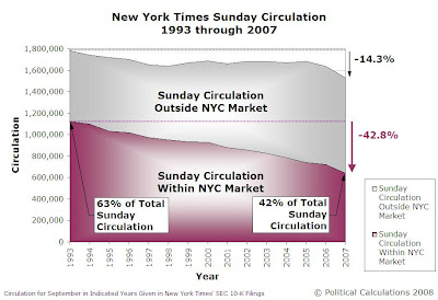 New York Times' Sunday Circulation, 1993 through 2007