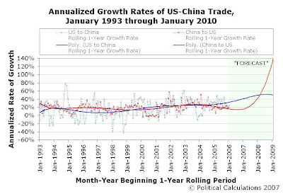 Annualized Growth Rates of US-China Trade, Rolling 1-Year Periods, January 1993 through January 2010, 3-Year Extrapolation