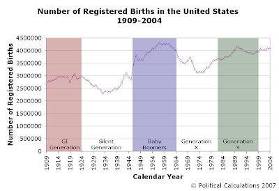 Number of Registered Births in the United States, 1909-2004