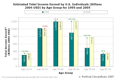 Estimated Total Income by U.S. Age Group Comparison for 1995 and 2005