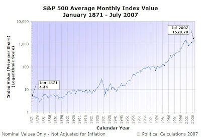S&P 500 Nominal Index Value - January 1871 through July 2007