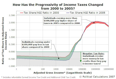How the Progressivity of U.S. Income Taxes Changed from 2000 to 2005