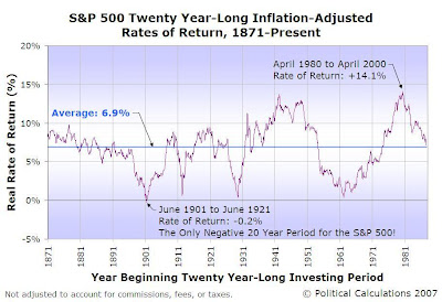 Real Rates of Return, Rolling 20-Year Investing Periods, Since January 1871