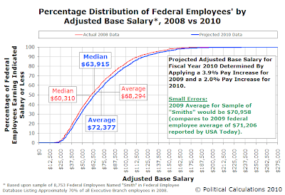 Percentage Distribution of Federal Employees' by Adjusted Base Salary*, 2008 vs 2010