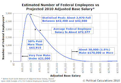 Estimated Number of Federal Employees vs Projected 2010 Adjusted Base Salary