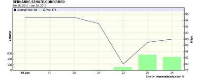 Intrade Bernanke Senate Confirmation - 15 Jan 2010 through 25 Jan 2010