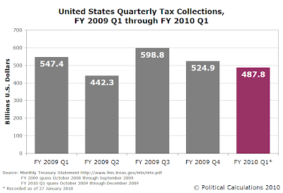 United States Quarterly Tax Collections, FY 2009 Q1 through FY 2010 Q1