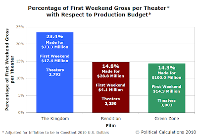 Percentage of First Weekend Gross per Theater* with Respect to Production Budget, 2010 USD