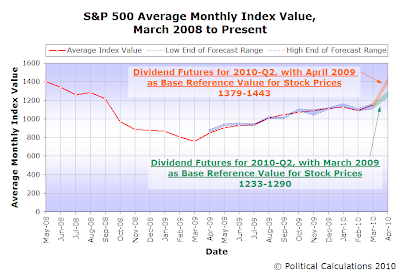S&P 500 Average Monthly Index Value, March 2008 to March 2010, with Forecast for April 2010