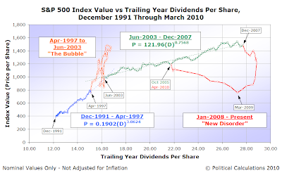 S&P 500 Average Monthly Index Value vs Trailing Year Dividends per Share, December 1991 through March 2010, with data through 16 April 2010