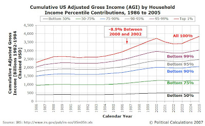 Cumulative US Adjusted Gross Income (AGI) by Household Income Percentile Contributions, 1986 to 2005