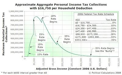 Approximate Aggregate Personal Income Tax Collections within Each $100 Household Income Interval from $0 through $500,000 for 2005 with $16,750 per Household Deduction
