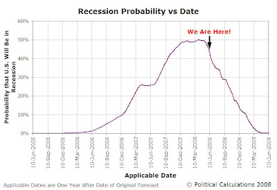Recession Probability vs Time, 10 June 2005 through 10 June 2009