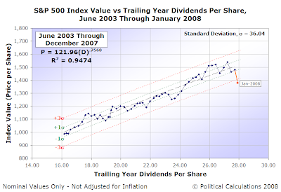 S&P 500 Average Monthly Index Value vs Trailing Year Dividends per Share, June 2003 Through January 2008