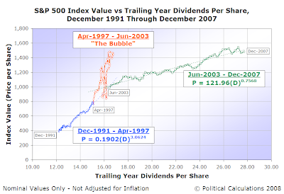 S&P 500 Average Monthly Index Value vs Dividends per Share, Dec-1991 to Dec-2007