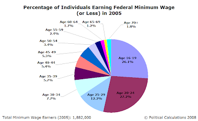 Percentage of Individuals Earning Federal Minimum Wage (or Less) by Age Group in 2005