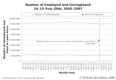 Number of Employed and Unemployed 16-19 Year Olds, 2005-2007