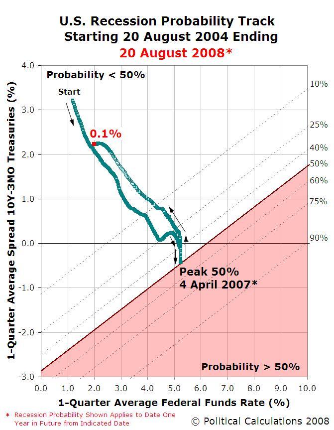 Recession Probability Track