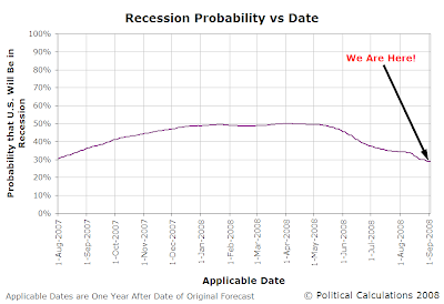 U.S. Recession Probability vs Applicable Date, 1 August 2007 through 31 August 2008