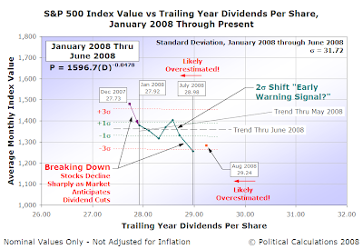 S&P 500 Index Value vs Trailing Year Dividends Per Share, January 2008 Through Jul 2008 (with August 2008 to Date!)