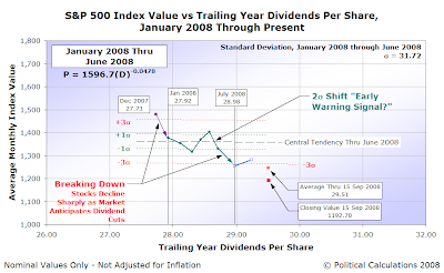 S&P 500 Average Monthly Index Value vs Trailing Year Dividends per Share, January 2008 through the Present