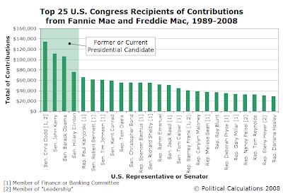 Top 25 U.S. Congress Recipients of Contributions from Fannie Mae and Freddie Mac, 1989-2008