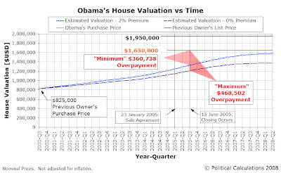 Obama's House Valuation vs Time, 2000Q3 through 2008Q2