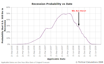 U.S. Forecast Recession Probability vs Time